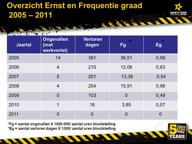 Overzicht Ernst en Frequentie graad 2005 – 2011 *Fg = aantal ongevallen X 1000.000/ aantal uren blootstelling *Eg = aantal verloren dagen X 1000/ aantal uren blootstelling **