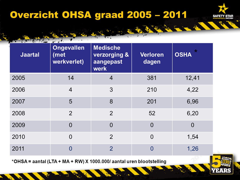 Overzicht OHSA graad 2005 – 2011 *OHSA = aantal (LTA + MA + RW) X 1000.000/ aantal uren blootstelling *