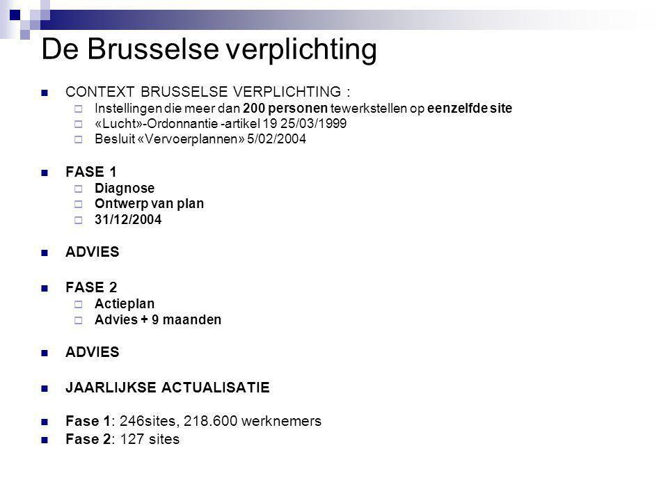 De Brusselse verplichting CONTEXT BRUSSELSE VERPLICHTING :  Instellingen die meer dan 200 personen tewerkstellen op eenzelfde site  «Lucht»-Ordonnantie -artikel 19 25/03/1999  Besluit «Vervoerplannen» 5/02/2004 FASE 1  Diagnose  Ontwerp van plan  31/12/2004 ADVIES FASE 2  Actieplan  Advies + 9 maanden ADVIES JAARLIJKSE ACTUALISATIE Fase 1: 246sites, 218.600 werknemers Fase 2: 127 sites