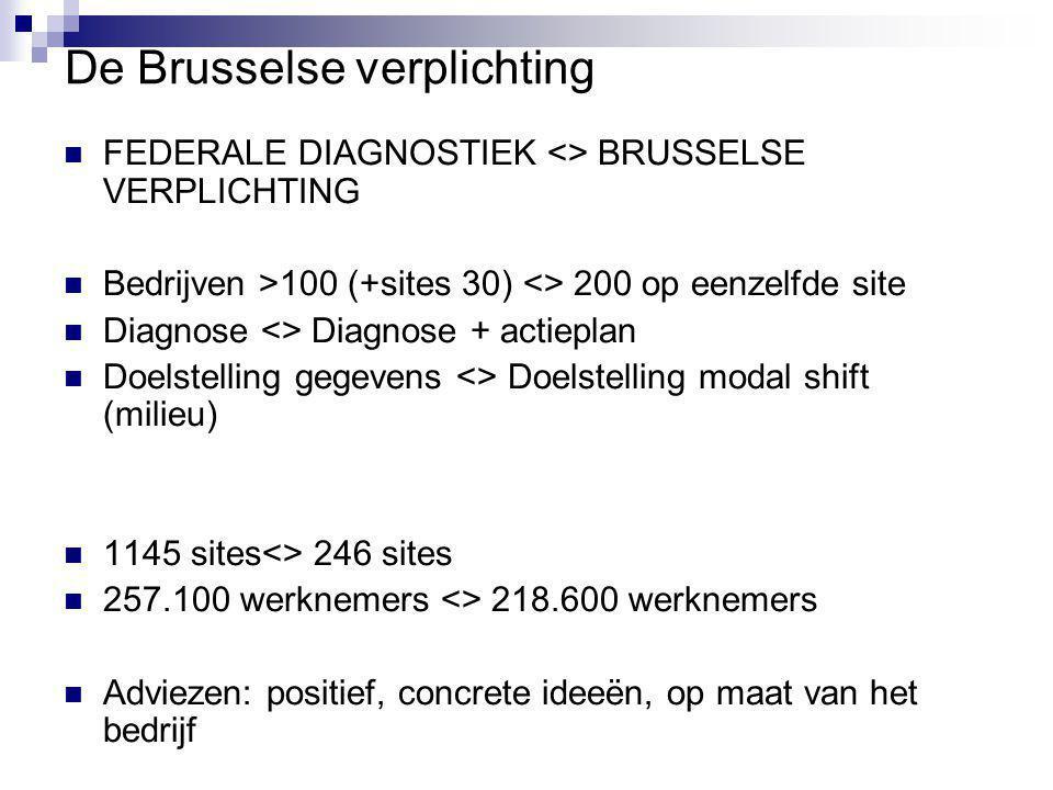 De Brusselse verplichting FEDERALE DIAGNOSTIEK <> BRUSSELSE VERPLICHTING Bedrijven >100 (+sites 30) <> 200 op eenzelfde site Diagnose <> Diagnose + actieplan Doelstelling gegevens <> Doelstelling modal shift (milieu) 1145 sites<> 246 sites 257.100 werknemers <> 218.600 werknemers Adviezen: positief, concrete ideeën, op maat van het bedrijf