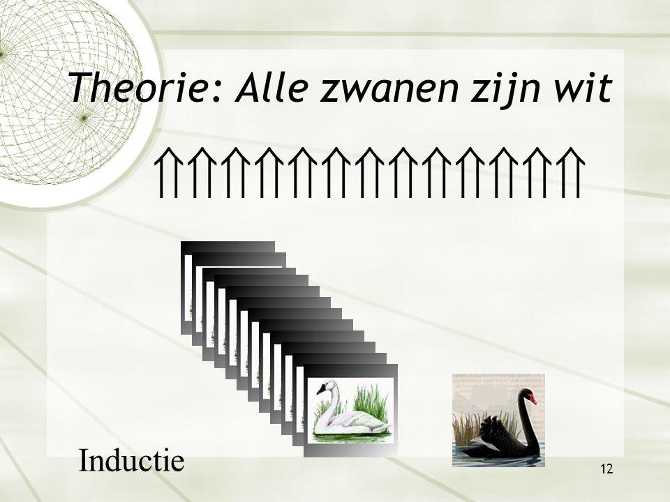 11 Inductiesprong  Van veel naar alle  Onlogisch  Psychologisch  Reacties  Scepticisme  Irrationaliteit  Mystiek David Hume