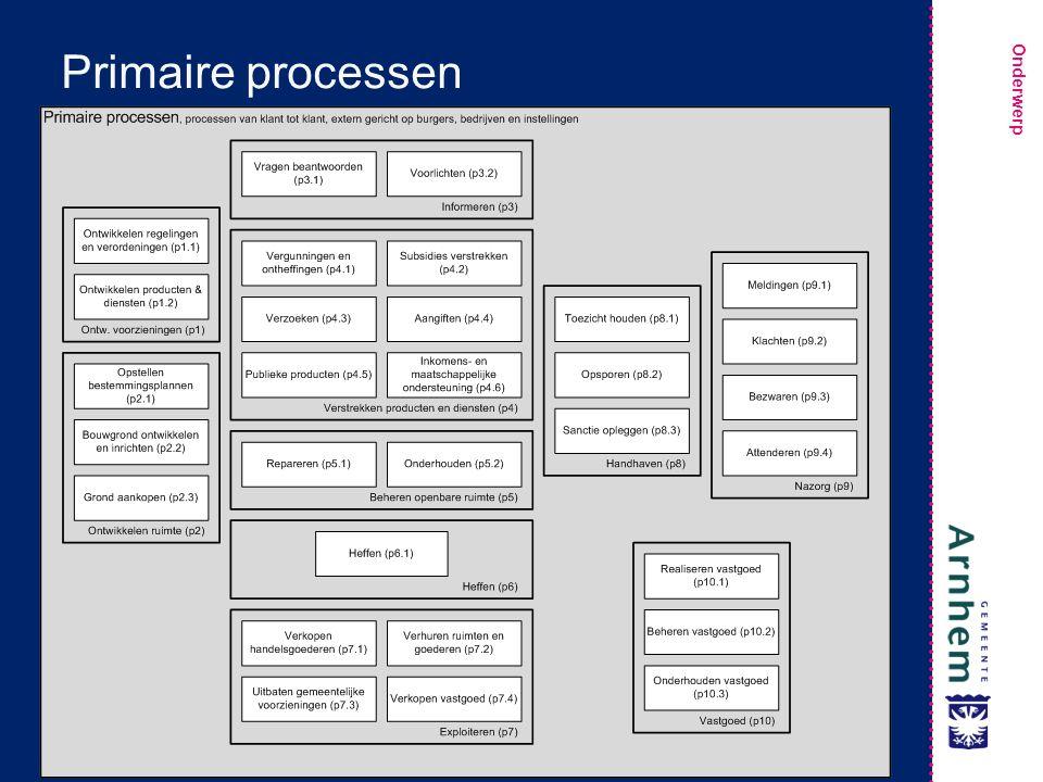 Onderwerp Primaire processen