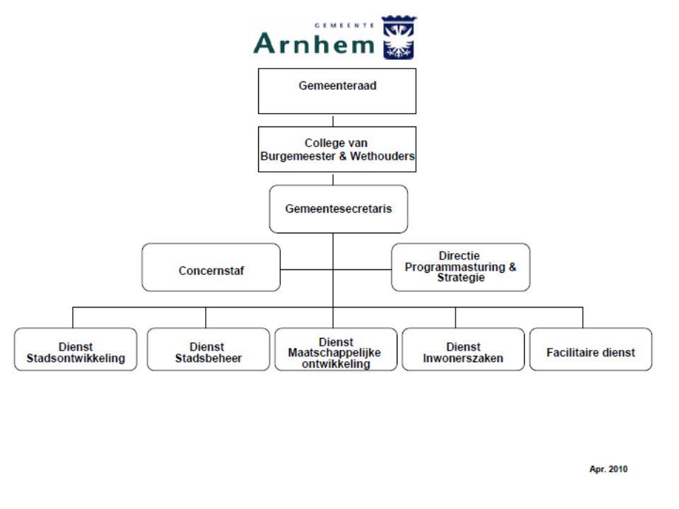 Onderwerp Variant 1 Business control Concerncontroller Aansturing? Fin. P&C Concerncontrol