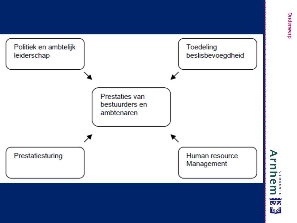 Politiek en ambtelijk leiderschap: Helder onderscheid in politiek en ambtelijk leiderschap Politieke leiders stellen maatschappelijke doelen vast Ambtelijke leiders richten zich op de realisatie van doelen Prestatiesturing: Arnhem heeft een inspirerende strategie Strategie is consistent vertaald naar meetbare prestaties en waarden voor eenheden Beslissers beschikken over relevante informatie over de te realiseren maatschappelijke prestatie Toedeling van bevoegdheden: Verdeling beslisbevoegdheden is consistent en in lijn met coördinatiemechanismen Kritische feedback wordt georganiseerd HRM Medewerkers worden systematisch gecommitteerd, gecoacht en beoordeeld Goede prestaties worden beloond De ontwikkeling van medewerkers vindt continu plaats.