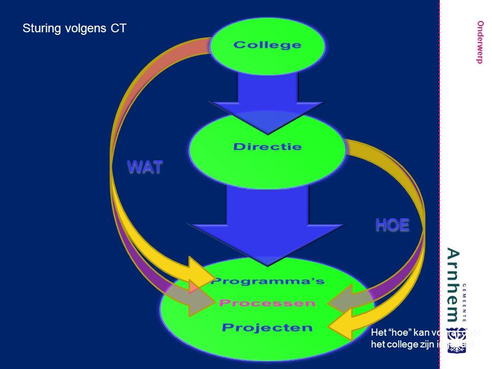 Onderwerp Sturing volgens CT Het hoe kan vooraf door het college zijn ingevuld