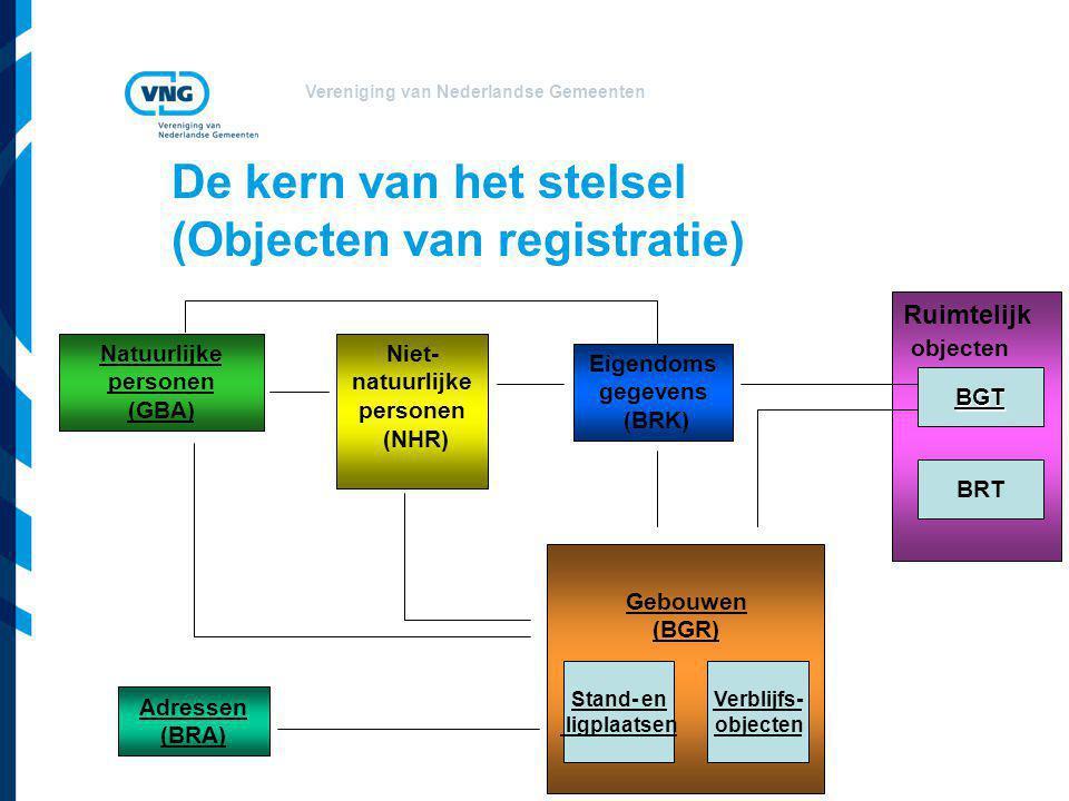 Vereniging van Nederlandse Gemeenten Natuurlijke personen (GBA) Niet- natuurlijke personen (NHR) Adressen (BRA) Eigendoms gegevens (BRK) Ruimtelijk ob