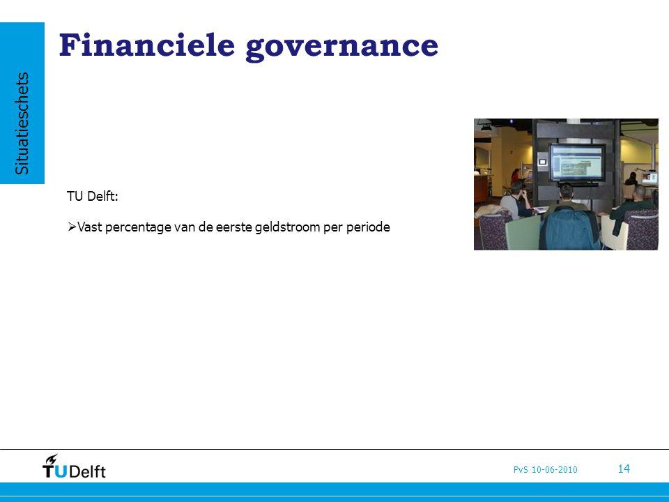 PvS 10-06-2010 14 Financiele governance TU Delft:  Vast percentage van de eerste geldstroom per periode Situatieschets