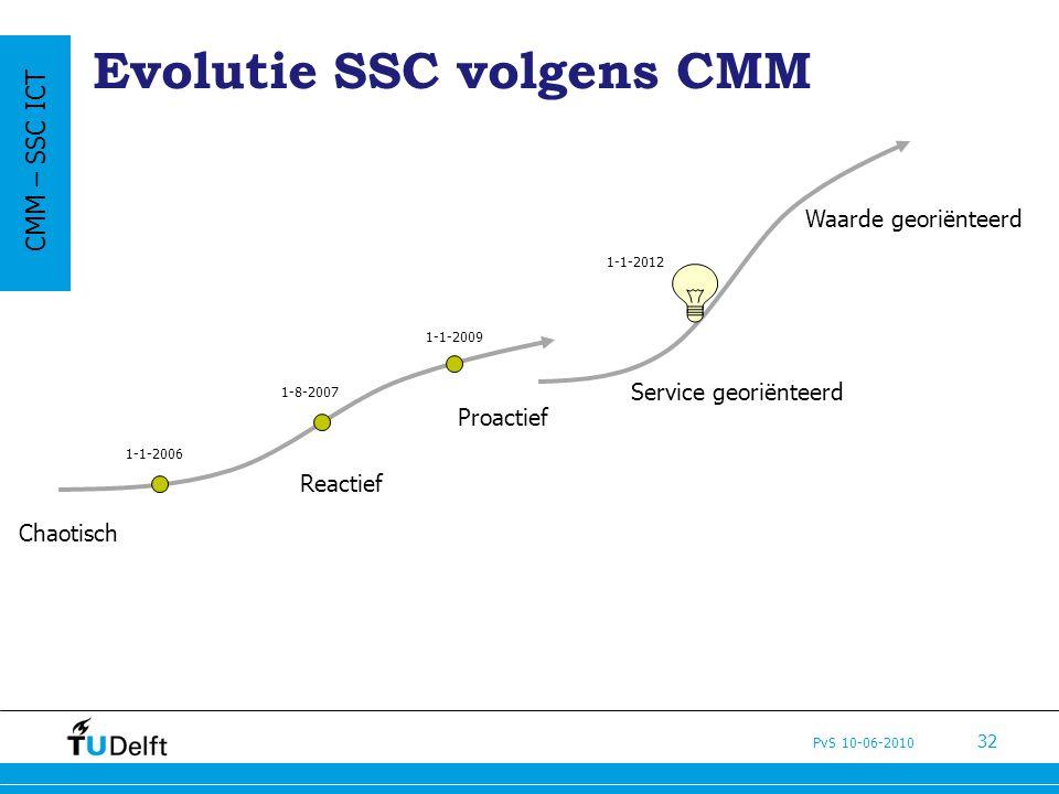 PvS 10-06-2010 32 Evolutie SSC volgens CMM Chaotisch Reactief Proactief Service georiënteerd Waarde georiënteerd CMM – SSC ICT 1-1-2006 1-1-2009 1-8-2007 1-1-2012