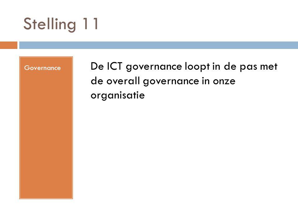 Stelling 11 Governance De ICT governance loopt in de pas met de overall governance in onze organisatie