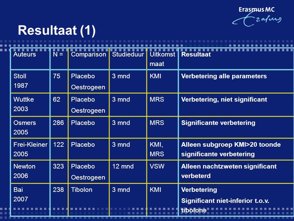 Resultaat (1) AuteursN =ComparisonStudieduur Uitkomst maat Resultaat Stoll 1987 75 Placebo Oestrogeen 3 mnd KMI Verbetering alle parameters Wuttke 200