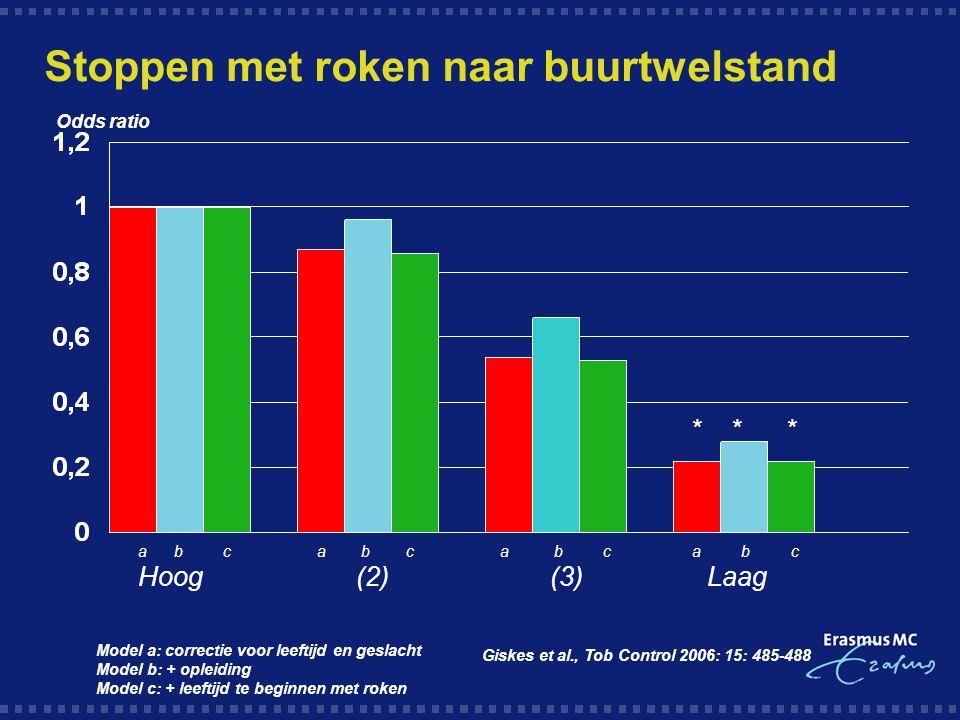 Stoppen met roken naar buurtwelstand a b c a b c Hoog (2) (3) Laag Model a: correctie voor leeftijd en geslacht Model b: + opleiding Model c: + leefti