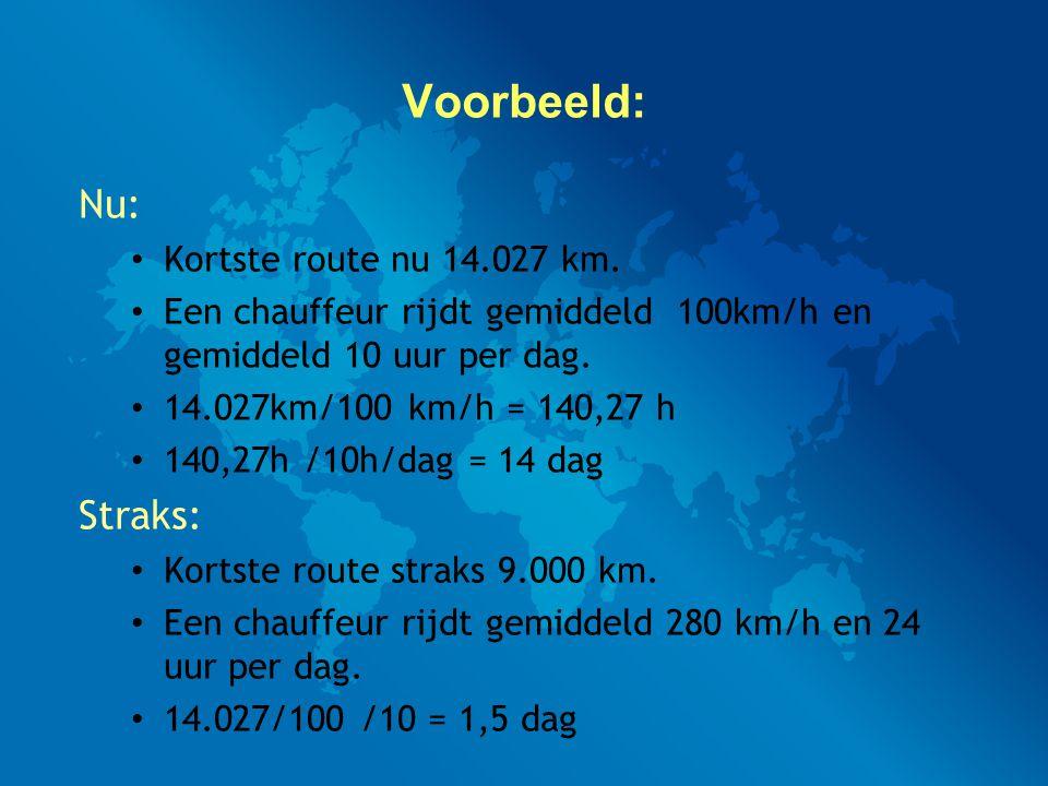 Voorbeeld: Nu: Kortste route nu 14.027 km.