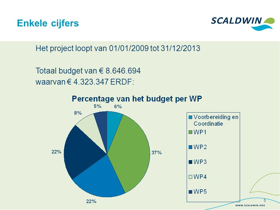 Algemene voortgang jun 09 - jun 10 (2 de en 3 de voortgangsrapport) Startevenement ScaldWIN: 11/12/09 5 coördinatievergaderingen in Antwerpen op 08/09/09, 13/10/09, 23/11/09, 10/02/10, 17/03/10, 18/05/10  vast agendapunt ivm ScaldWIN Werkpakket vergaderingen: WP1:16/12/09, veldbezoek BIM 23/06/10 WP2: 03/10 WP3: 20/08/09, 19/11/09, 22/04/10, 25/06/10 WP4: 07/07/09, 24/09/09, 21/04/10, 13/01/10 WP5: 29/09/09, 11/01/10, 07/05/10 6