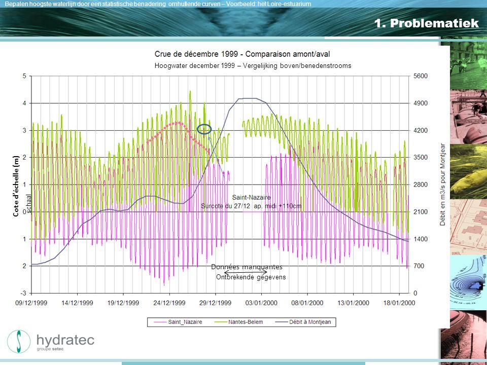 Nos atouts Bepalen hoogste waterlijn door een statistische benadering omhullende curven – Voorbeeld: het Loire-estuarium 1.