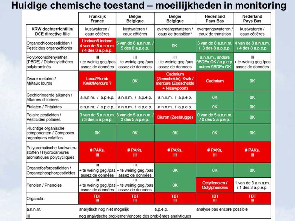 Scheldespecifieke verontreinigende stoffen Substances polluantes spécifiques pour l'Escaut