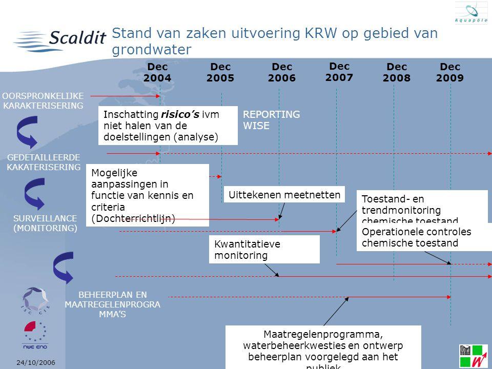 24/10/2006 Dec 2006 Dec 2004 Dec 2008 Dec 2009 Stand van zaken uitvoering KRW op gebied van grondwater Dec 2005 Dec 2007 Mogelijke aanpassingen in fun