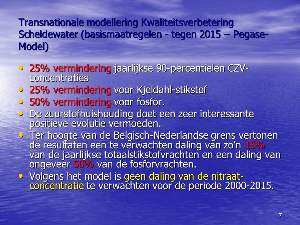 7 Transnationale modellering Kwaliteitsverbetering Scheldewater (basismaatregelen - tegen 2015 – Pegase- Model) 25% vermindering jaarlijkse 90-percentielen CZV- concentraties 25% vermindering jaarlijkse 90-percentielen CZV- concentraties 25% vermindering voor Kjeldahl-stikstof 25% vermindering voor Kjeldahl-stikstof 50% vermindering voor fosfor.