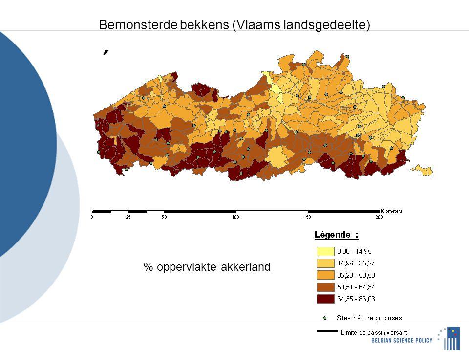 % oppervlakte akkerland Bemonsterde bekkens (Vlaams landsgedeelte)