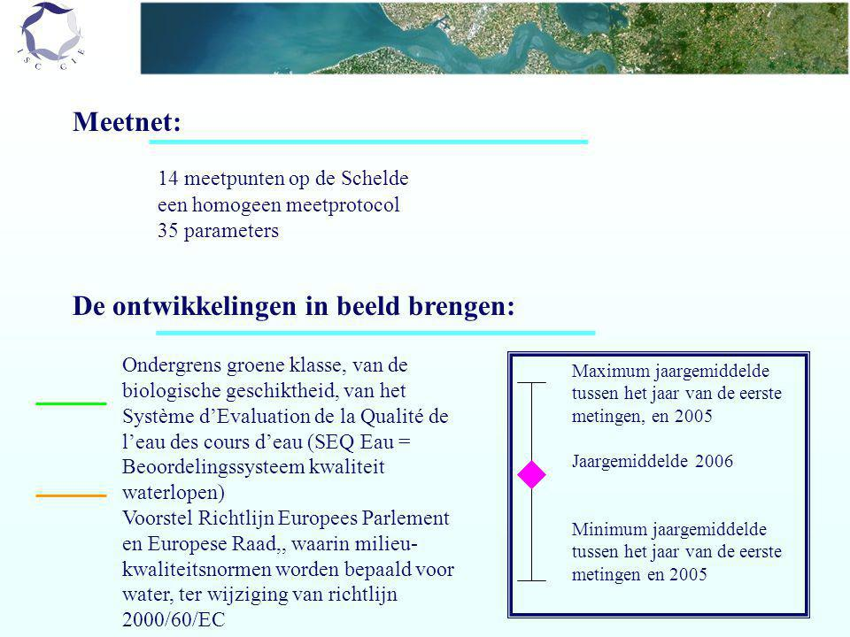 Meetnet: 14 meetpunten op de Schelde een homogeen meetprotocol 35 parameters De ontwikkelingen in beeld brengen: Maximum jaargemiddelde tussen het jaar van de eerste metingen, en 2005 Jaargemiddelde 2006 Minimum jaargemiddelde tussen het jaar van de eerste metingen en 2005 Ondergrens groene klasse, van de biologische geschiktheid, van het Système d'Evaluation de la Qualité de l'eau des cours d'eau (SEQ Eau = Beoordelingssysteem kwaliteit waterlopen) Voorstel Richtlijn Europees Parlement en Europese Raad,, waarin milieu- kwaliteitsnormen worden bepaald voor water, ter wijziging van richtlijn 2000/60/EC