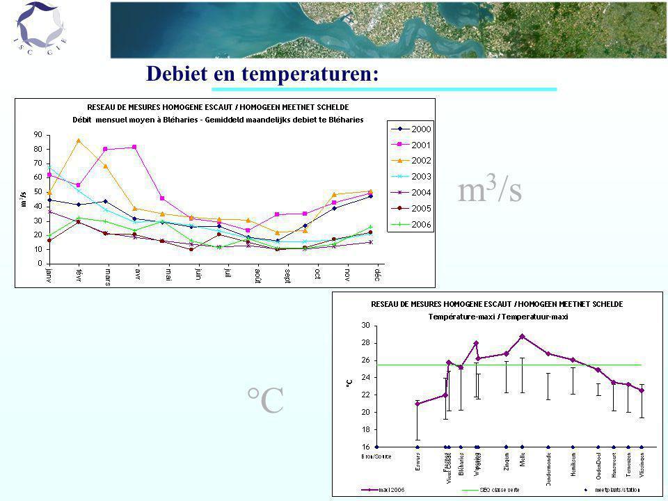 Debiet en temperaturen: m 3 /s °C