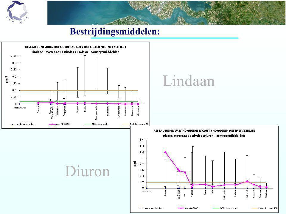 Bestrijdingsmiddelen: Lindaan Diuron