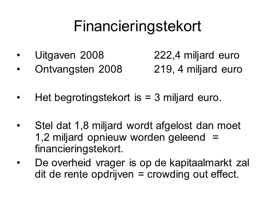 Financieringstekort Uitgaven 2008 222,4 miljard euro Ontvangsten 2008 219, 4 miljard euro Het begrotingstekort is = 3 miljard euro. Stel dat 1,8 milja