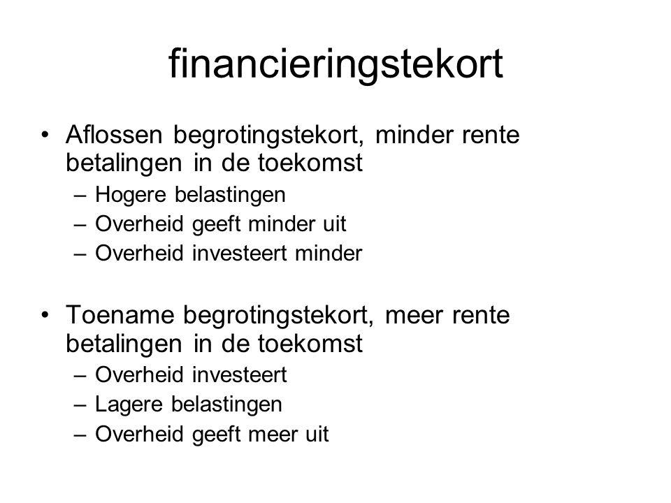 financieringstekort Aflossen begrotingstekort, minder rente betalingen in de toekomst –Hogere belastingen –Overheid geeft minder uit –Overheid investe