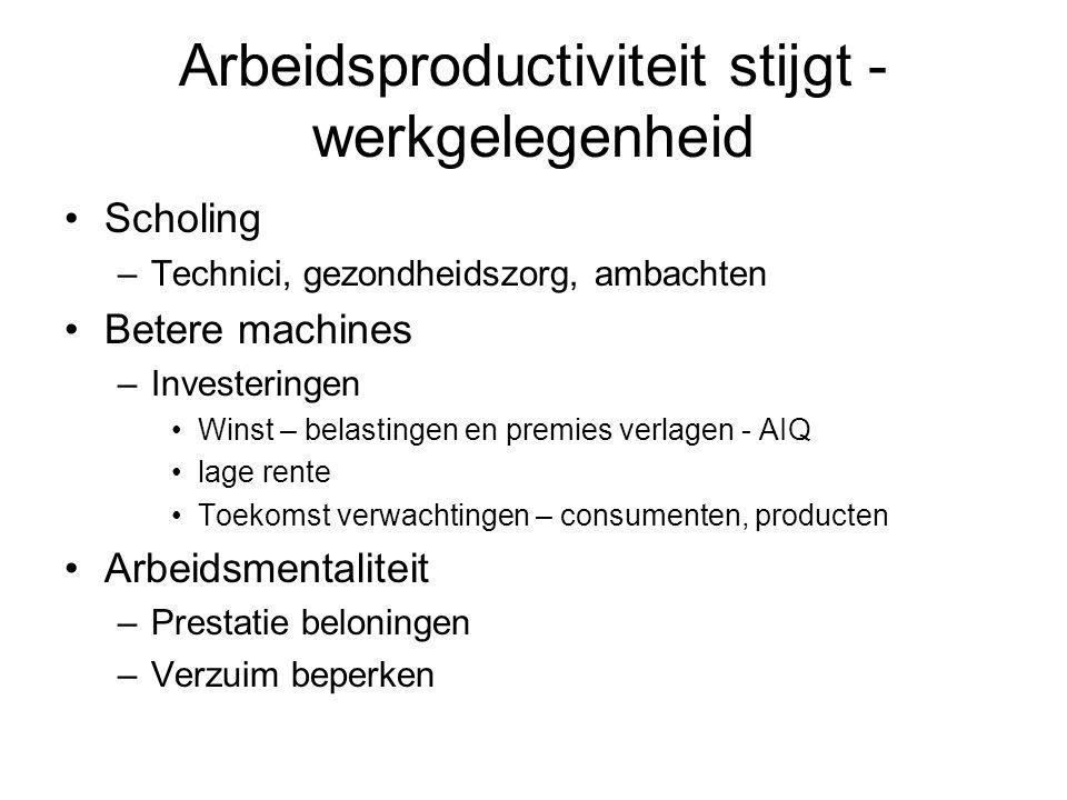 Arbeidsproductiviteit stijgt - werkgelegenheid Scholing –Technici, gezondheidszorg, ambachten Betere machines –Investeringen Winst – belastingen en pr