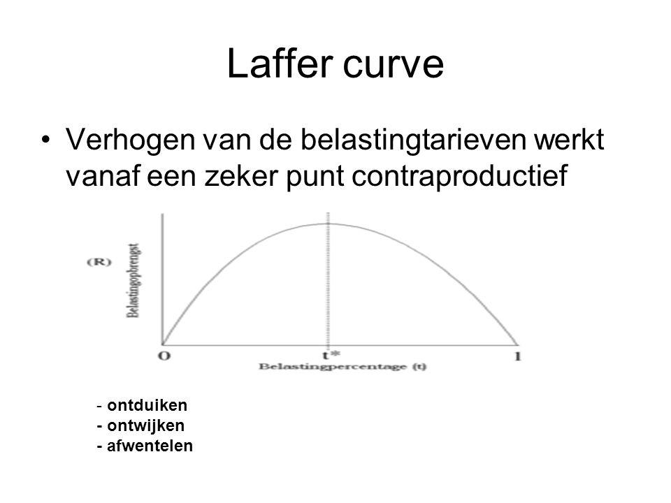 Laffer curve Verhogen van de belastingtarieven werkt vanaf een zeker punt contraproductief - ontduiken - ontwijken - afwentelen