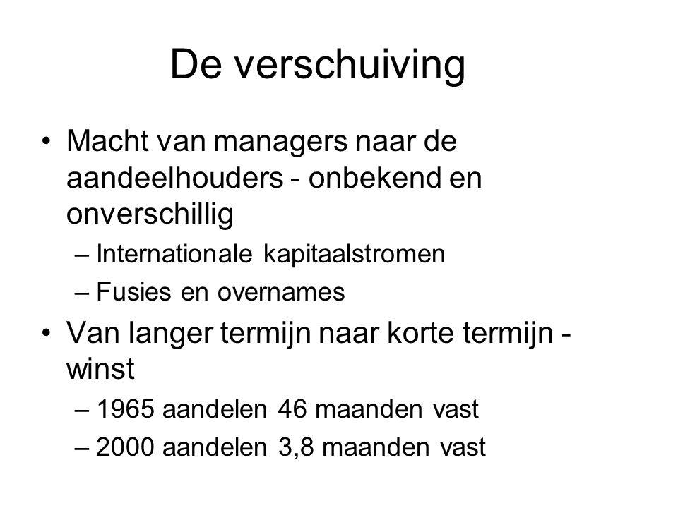 De verschuiving Macht van managers naar de aandeelhouders - onbekend en onverschillig –Internationale kapitaalstromen –Fusies en overnames Van langer termijn naar korte termijn - winst –1965 aandelen 46 maanden vast –2000 aandelen 3,8 maanden vast