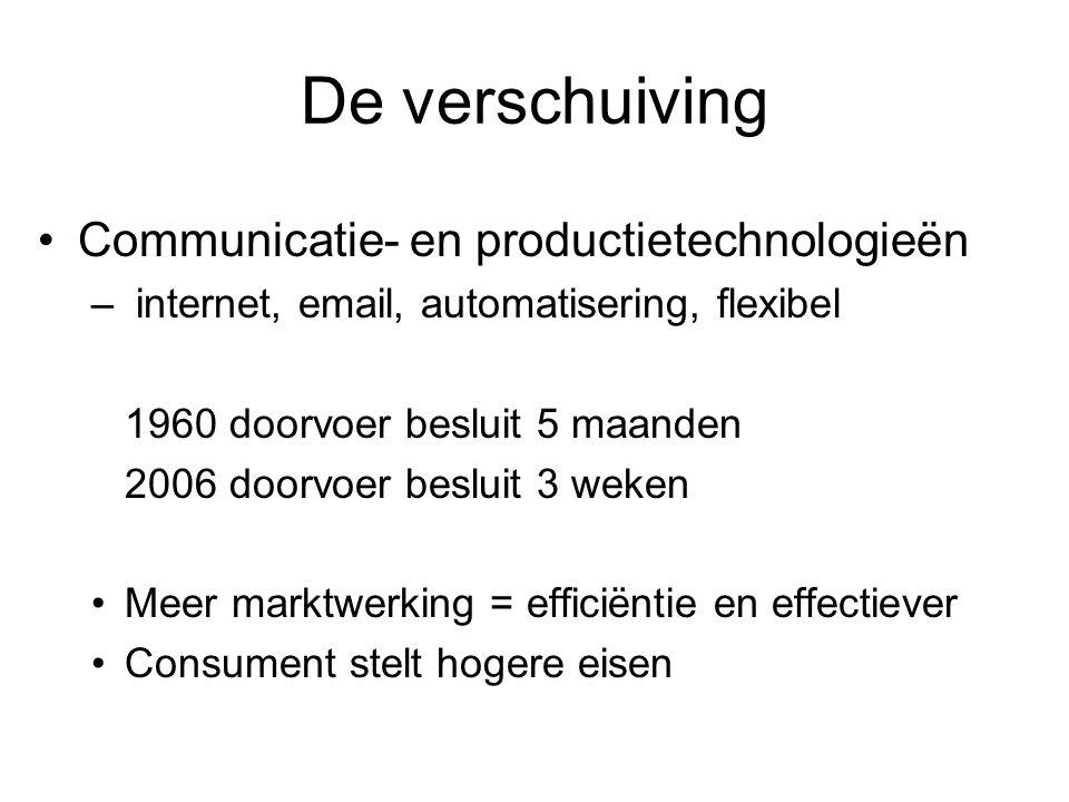 De verschuiving Communicatie- en productietechnologieën – internet, email, automatisering, flexibel 1960 doorvoer besluit 5 maanden 2006 doorvoer besl