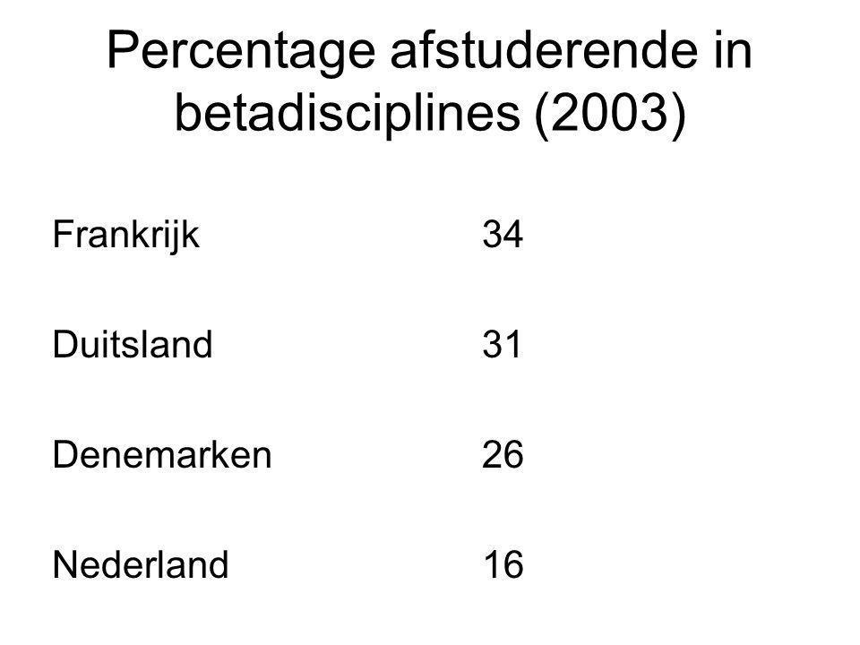 Percentage afstuderende in betadisciplines (2003) Frankrijk34 Duitsland31 Denemarken26 Nederland16