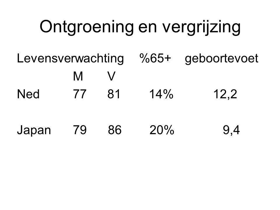 Ontgroening en vergrijzing Levensverwachting %65+geboortevoet M V Ned77 81 14%12,2 Japan79 86 20% 9,4