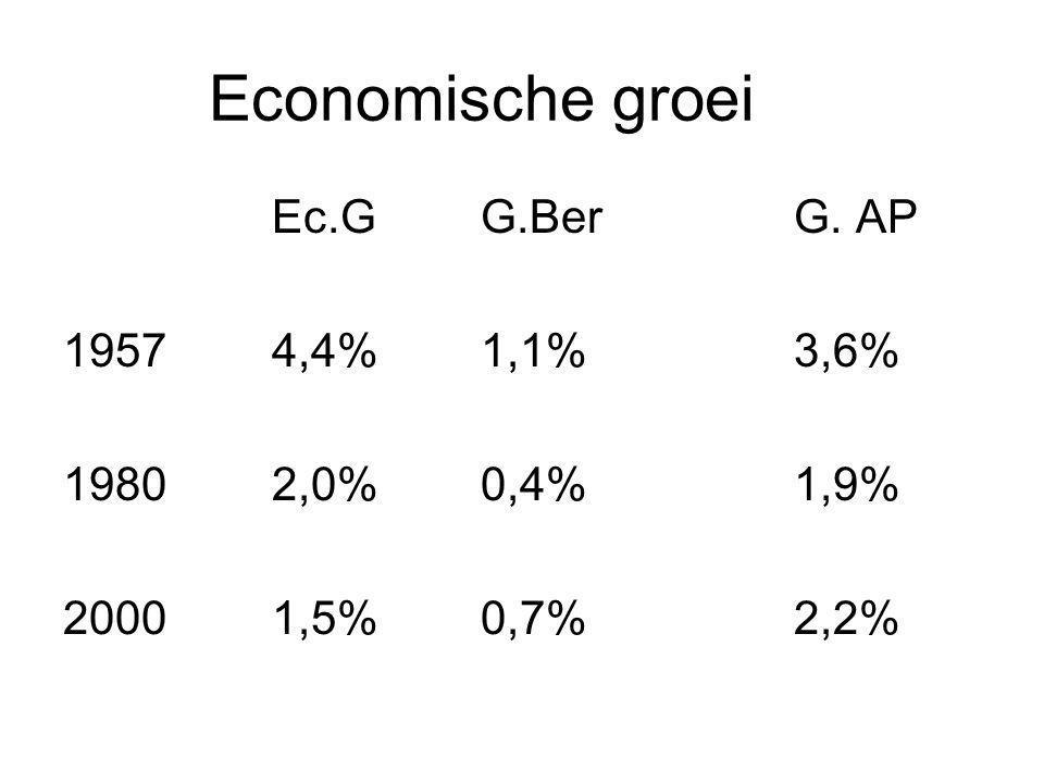 Economische groei Ec.GG.BerG. AP 19574,4%1,1%3,6% 19802,0%0,4%1,9% 20001,5%0,7%2,2%