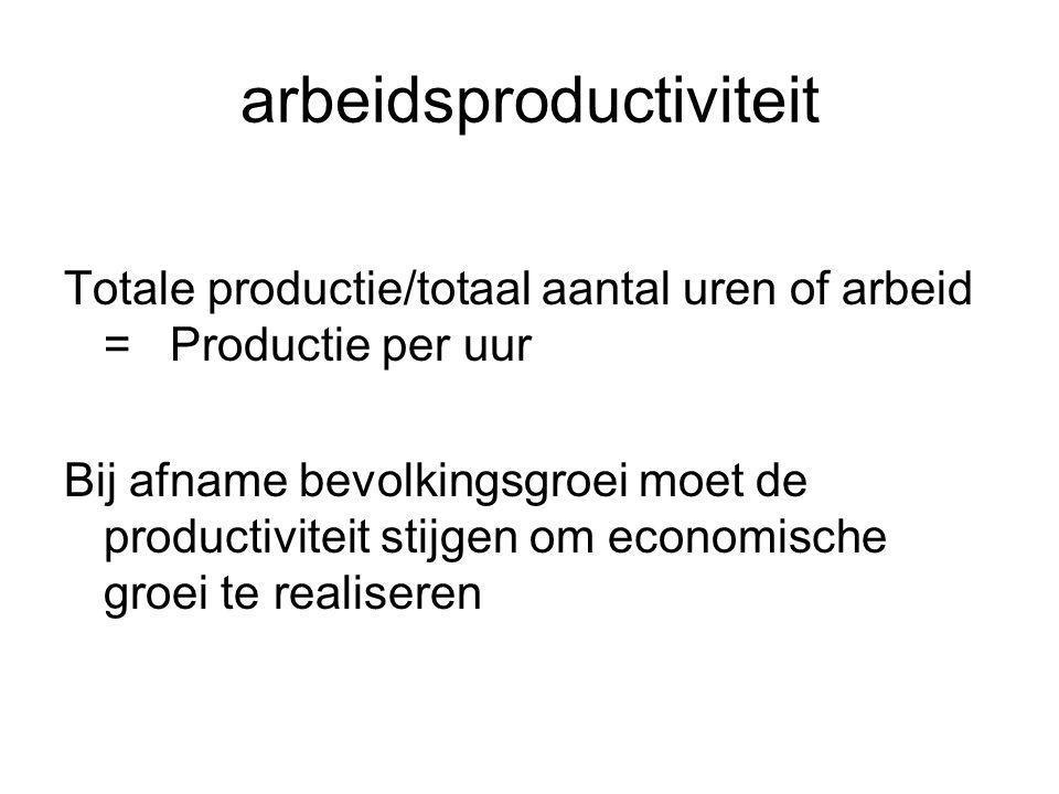 arbeidsproductiviteit Totale productie/totaal aantal uren of arbeid = Productie per uur Bij afname bevolkingsgroei moet de productiviteit stijgen om economische groei te realiseren