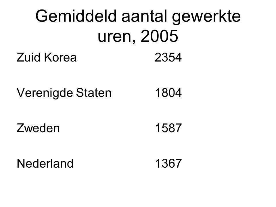 Gemiddeld aantal gewerkte uren, 2005 Zuid Korea2354 Verenigde Staten1804 Zweden1587 Nederland1367