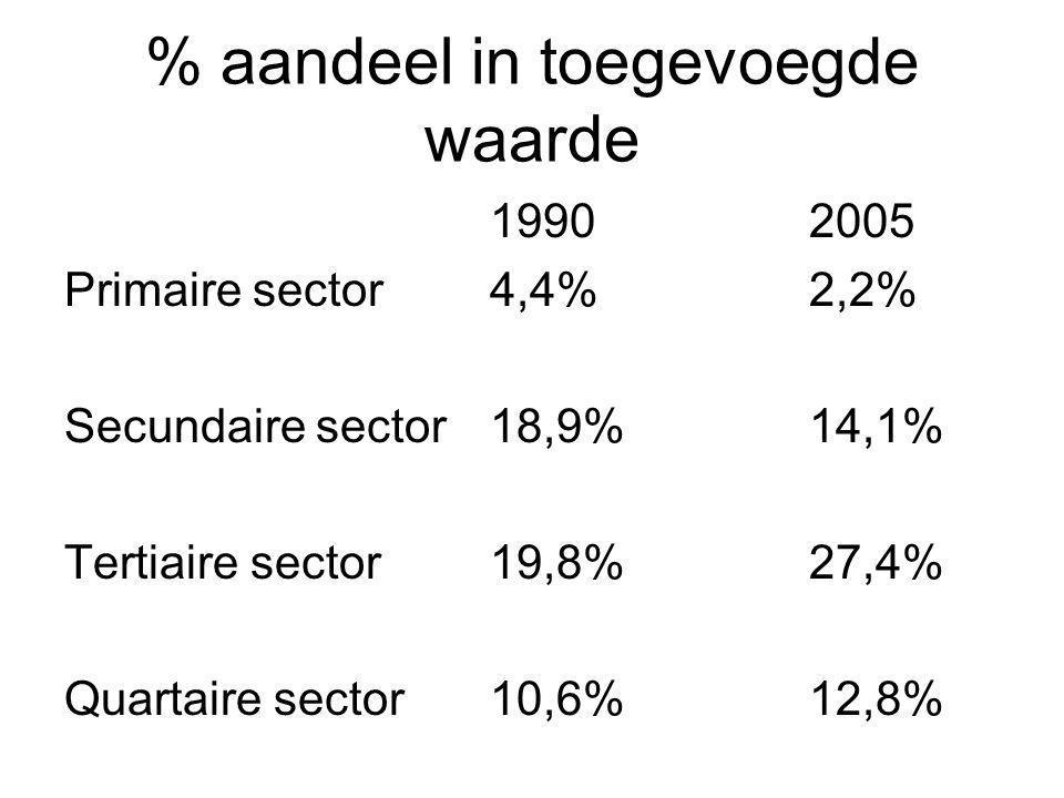 % aandeel in toegevoegde waarde 19902005 Primaire sector4,4%2,2% Secundaire sector18,9%14,1% Tertiaire sector19,8%27,4% Quartaire sector10,6%12,8%
