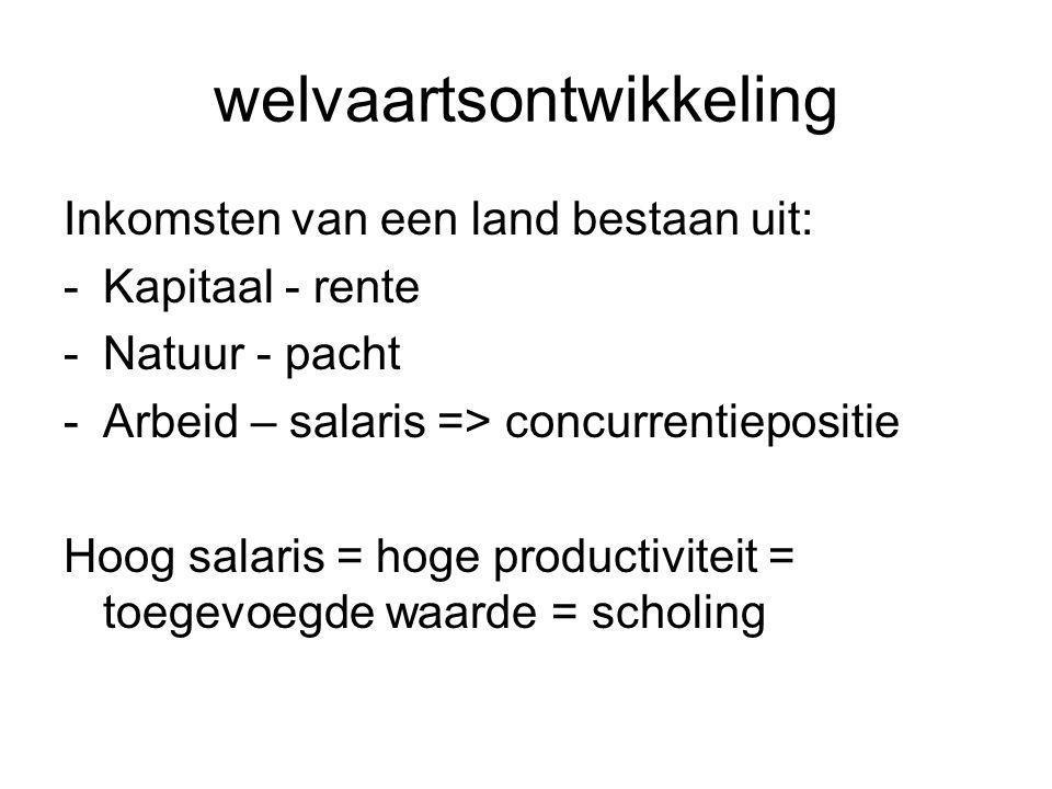 welvaartsontwikkeling Inkomsten van een land bestaan uit: -Kapitaal - rente -Natuur - pacht -Arbeid – salaris => concurrentiepositie Hoog salaris = hoge productiviteit = toegevoegde waarde = scholing