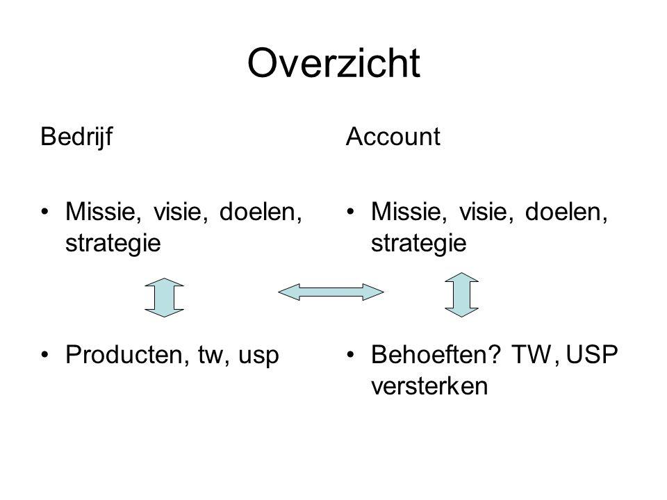 Overzicht Bedrijf Missie, visie, doelen, strategie Producten, tw, usp Account Missie, visie, doelen, strategie Behoeften.