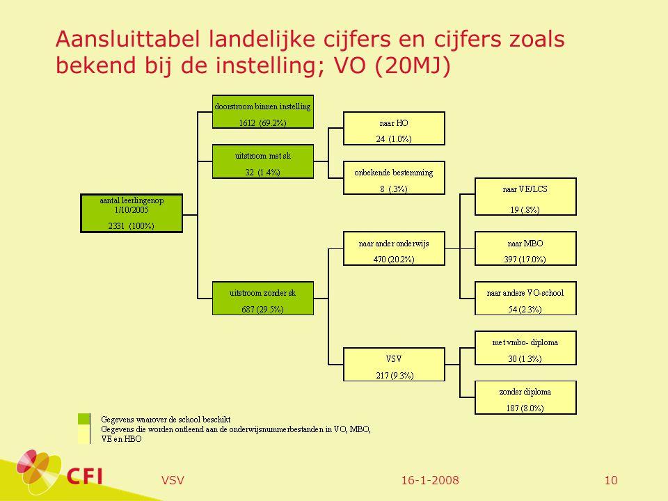 16-1-2008VSV10 Aansluittabel landelijke cijfers en cijfers zoals bekend bij de instelling; VO (20MJ)