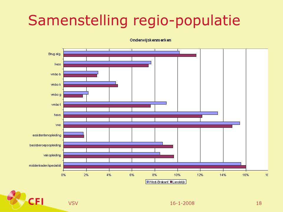 16-1-2008VSV18 Samenstelling regio-populatie