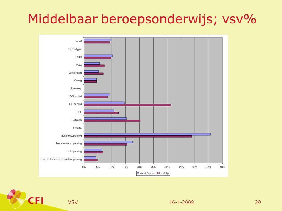 16-1-2008VSV29 Middelbaar beroepsonderwijs; vsv%