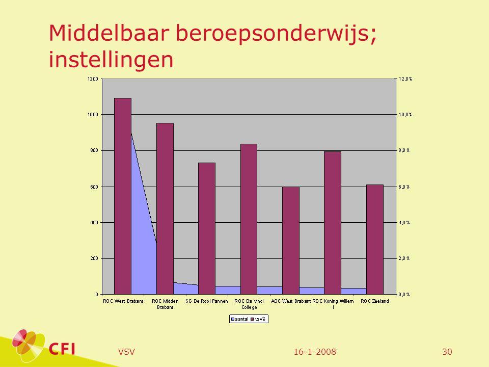 16-1-2008VSV30 Middelbaar beroepsonderwijs; instellingen