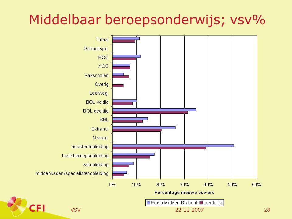 22-11-2007VSV28 Middelbaar beroepsonderwijs; vsv%