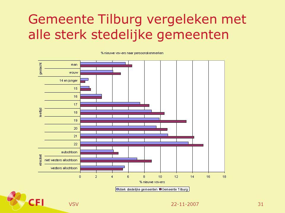 22-11-2007VSV31 Gemeente Tilburg vergeleken met alle sterk stedelijke gemeenten