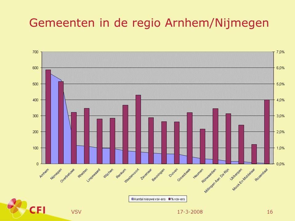 17-3-2008VSV17 % vsv naar gemeente in de regio Arnhem/Nijmegen