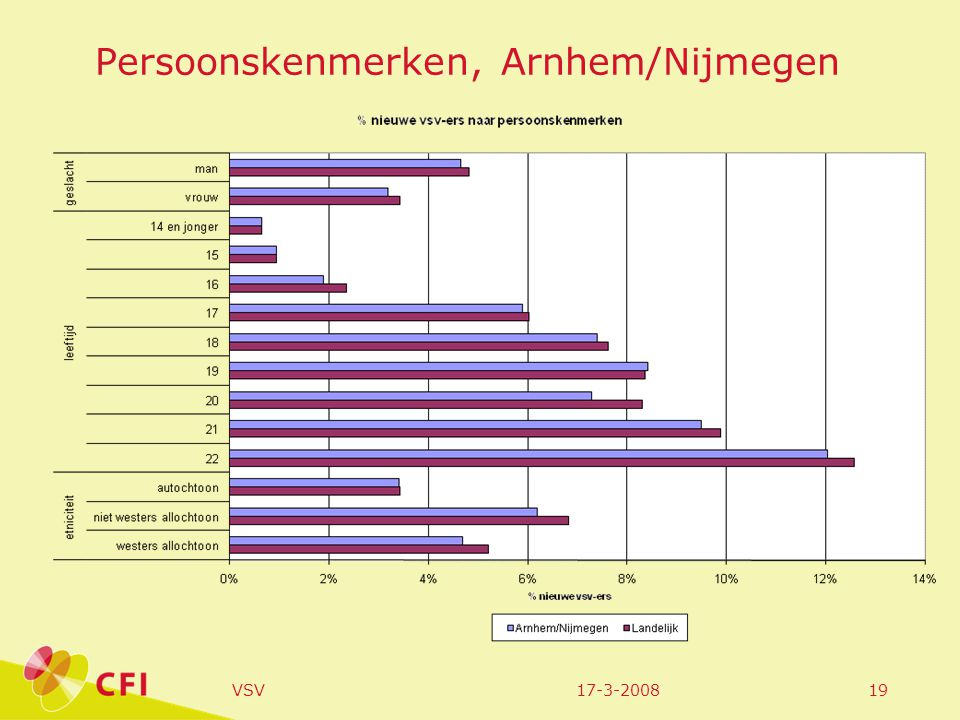 17-3-2008VSV20 Voortgezet onderwijs; leerlingen woonachtig in de regio Arnhem/Nijmegen