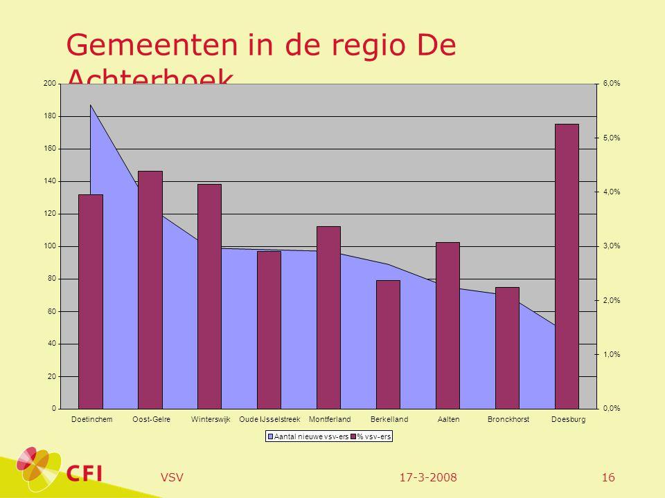 17-3-2008VSV16 Gemeenten in de regio De Achterhoek 0 20 40 60 80 100 120 140 160 180 200 DoetinchemOost-GelreWinterswijkOude IJsselstreekMontferlandBerkellandAaltenBronckhorstDoesburg 0,0% 1,0% 2,0% 3,0% 4,0% 5,0% 6,0% Aantal nieuwe vsv-ers% vsv-ers