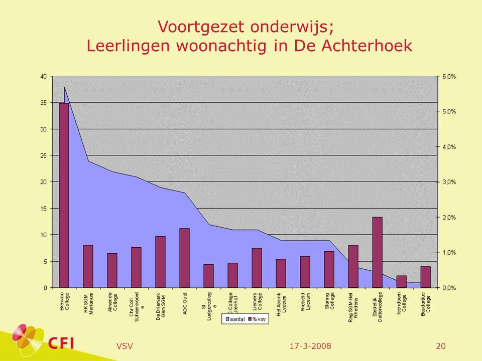 17-3-2008VSV20 Voortgezet onderwijs; Leerlingen woonachtig in De Achterhoek