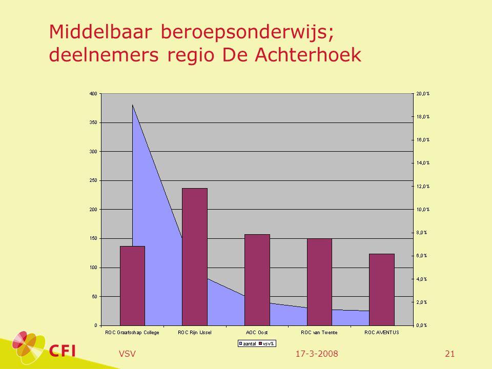 17-3-2008VSV21 Middelbaar beroepsonderwijs; deelnemers regio De Achterhoek